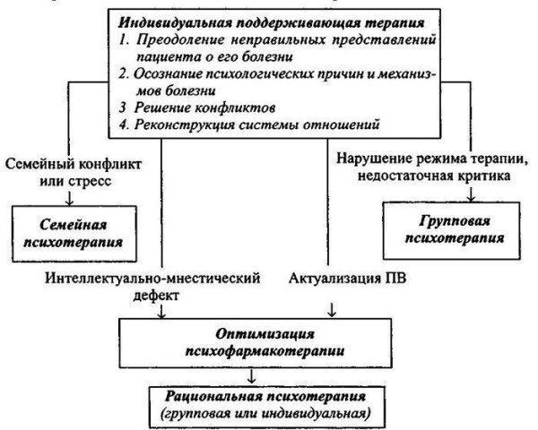 Психотерапия при алкоголизме