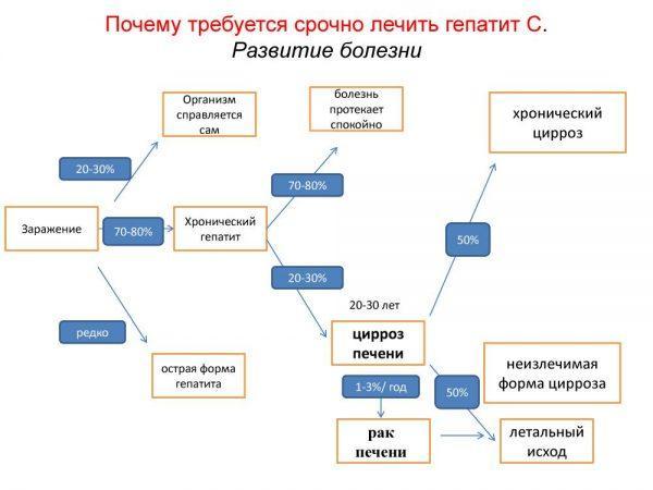 Гепатит с и пищевая сода. - medkrug.ru