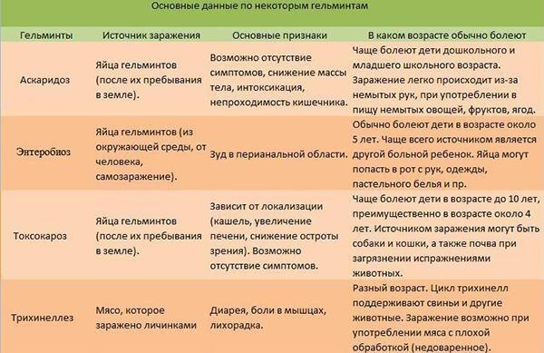 Симптомы и источники глистов, в зависимости от видов гельминтов