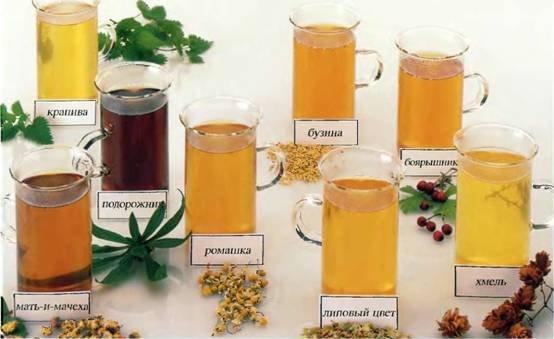 Травяные чаи при ОРВИ