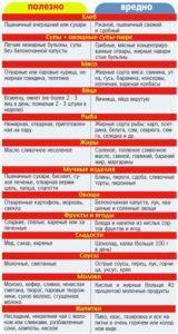 Полезные и вредные продукты при гастрите
