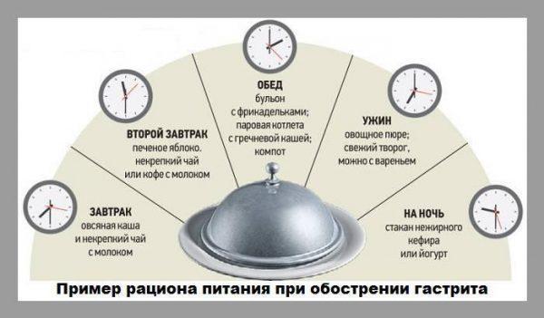 Пример рациона питания при обострении гастрита