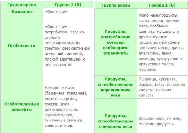 Продукты питания для 1 отрицательной группы крови