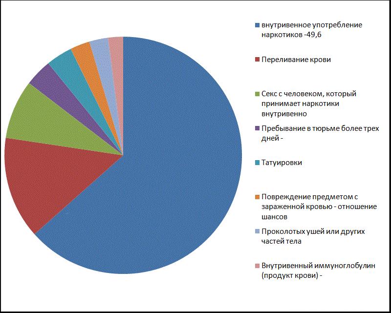 Процентное соотношение заражения гепатитом С