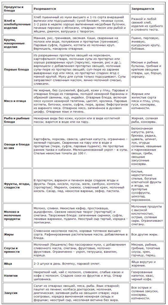 Полный список продуктов при гастрите с пониженной кислотностью