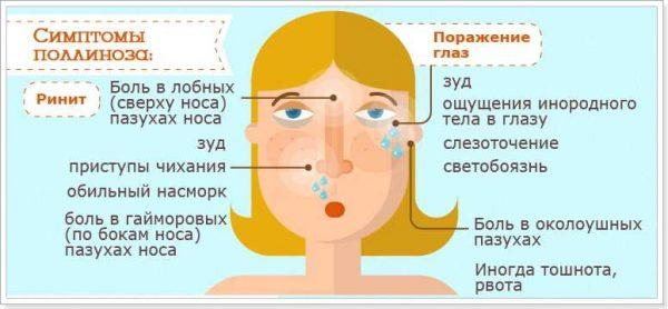 Симптомы поллиноза