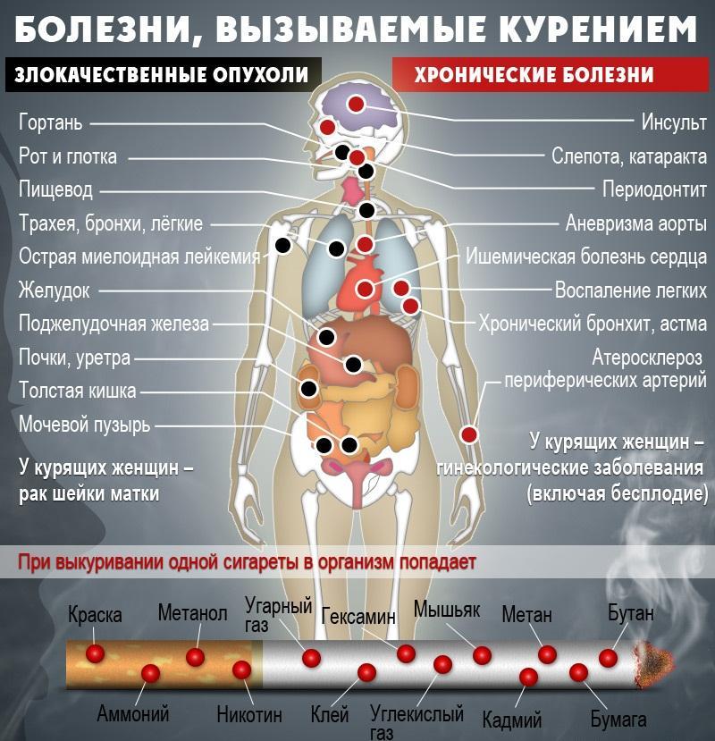 Может ли колоть сердце от курения