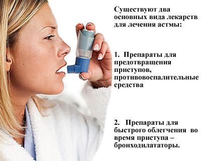 Виды лекарств от астмы
