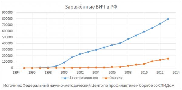 Зараженные ВИЧ в РФ