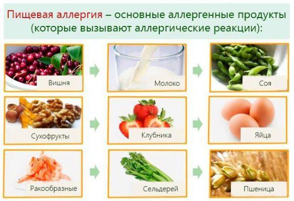 Пищевые продукты, часто вызывающие аллергическую реакцию