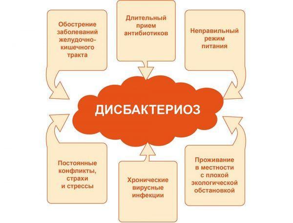Причины развития дисбактериоза