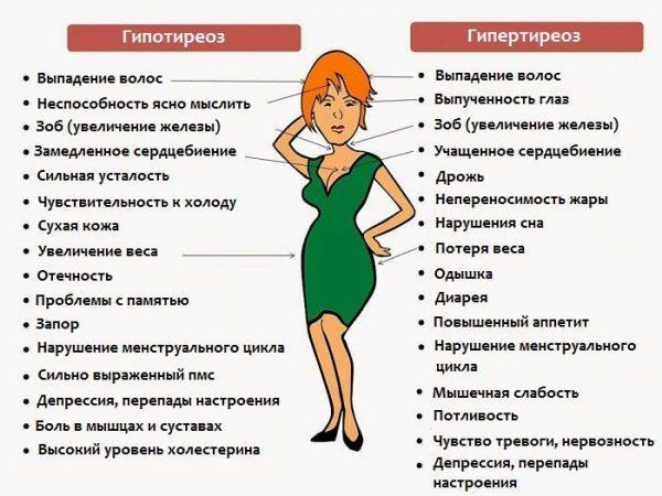 Симптомы заболеваний щитовидной железы у женщины