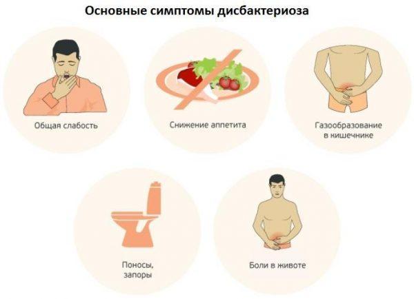 Симптомы заболевания дисбактериоза у взрослых