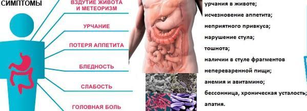 Симптомы наличия дисбактериоза
