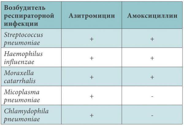 Сравнительная антимикробная эффективность азитромицина и амоксициллина