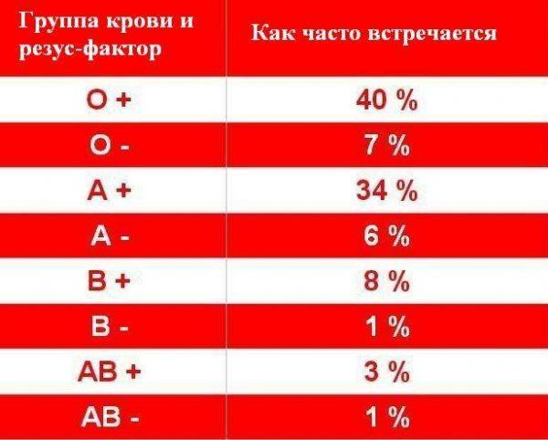Таблица групп крови и резус-факторов