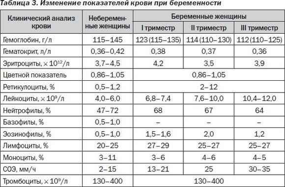 Нормы показателей в общем анализе крови при беременности