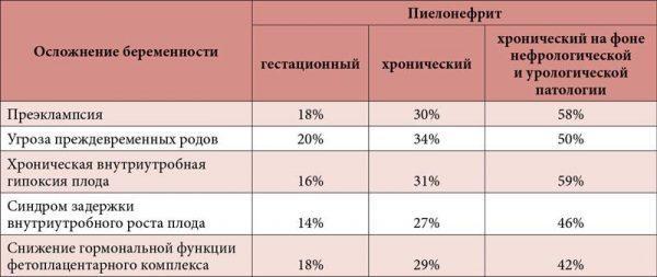 Частота осложнений беременности в зависимости от формы пиелонефрита