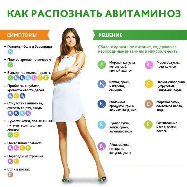 Авитаминоз у матери