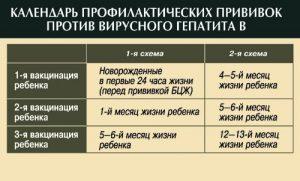 Вакцинация ребенка против гепатита В