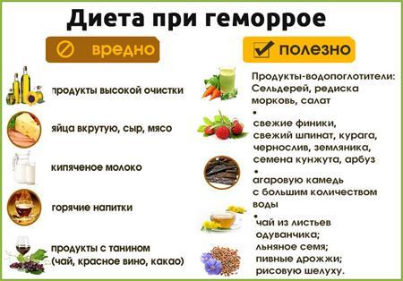 Питание при геморрое на неделю
