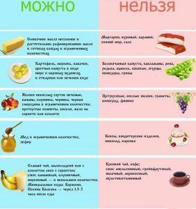 Запретные и разрешенные продукты при гастрите желудка