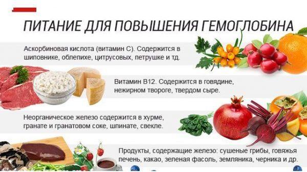 Как поднять уровень гемоглобина с помощью питания