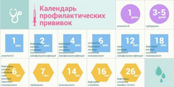 Календарь прививок с первых дней жизни