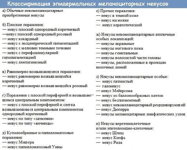 Классификация эпидермальных меланоцитарных невусов