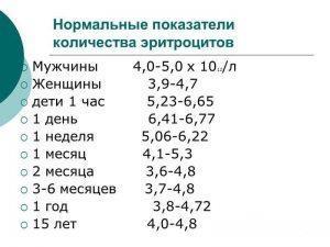 Нормальные показатели количества эритроцитов