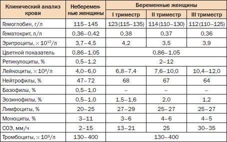 Нормы показателей крови при беременности