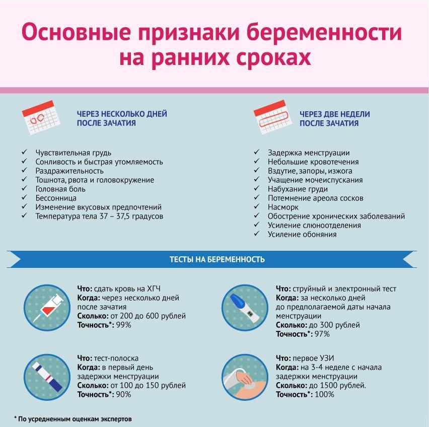 применению русском какие самые ранние признаки беременности почасовая оплата