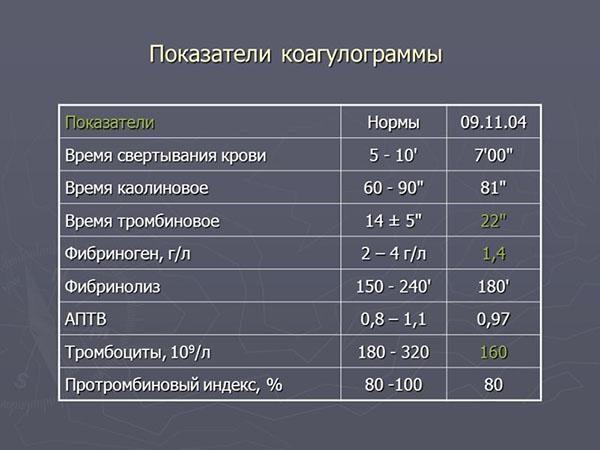 Показатели коагулограммы