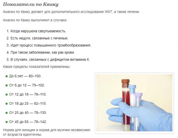 Показатели протромбинового индекса по Квику