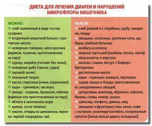 Полезные и вредные продукты при дисбактериозе кишечника