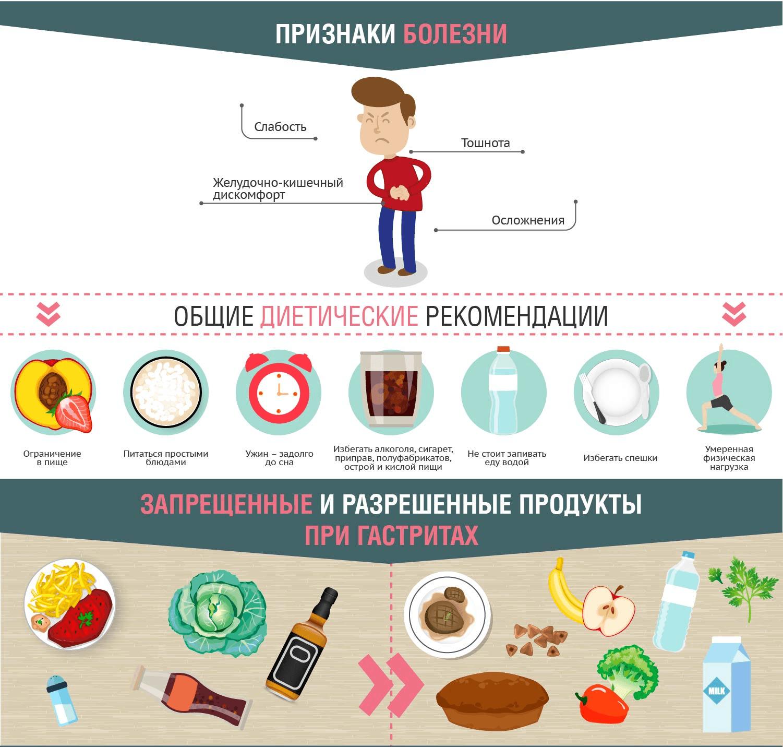 Диета при изжоге питание можно есть