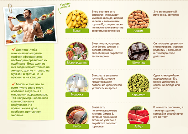 продукты питания повышающие потенцию и эректильную дисфункцию у мужчин