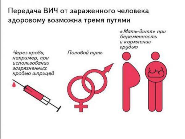 Пути заражения ВИЧ-инфекцией