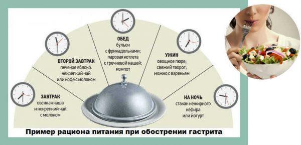 Рацион питания при обострении гастрита