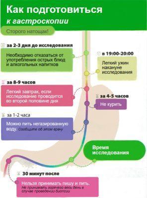 Рекомендации по подготовке к гастроскопии