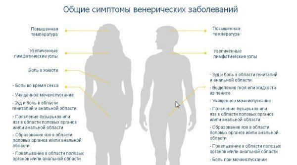 Симптомы венерических заболеваний у человека