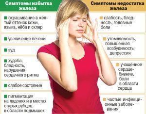 Симптомы дефицита и избытка железа в организме