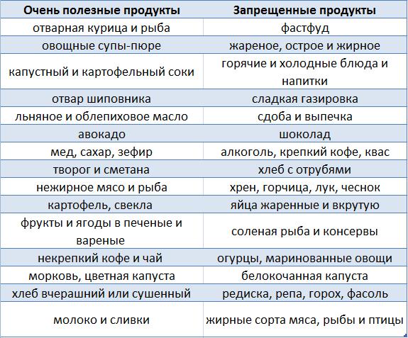 Таблица продуктов при гастрите