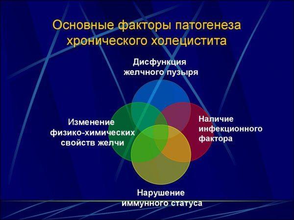 Факторы патогенеза хронического холецистита
