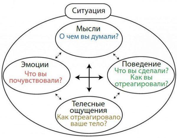 Методика поведенческой терапии