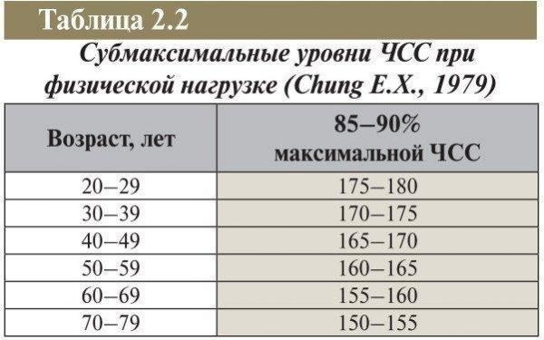 Нагрузочная проба с субмаксимальной ЧСС