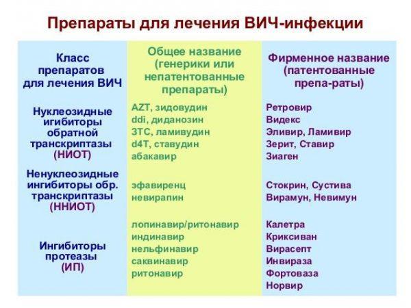 Препараты для лечения ВИЧ-инфекции