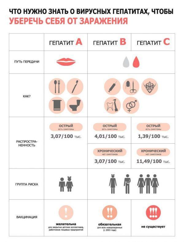 Что нужно знать о вирусных гепатитах
