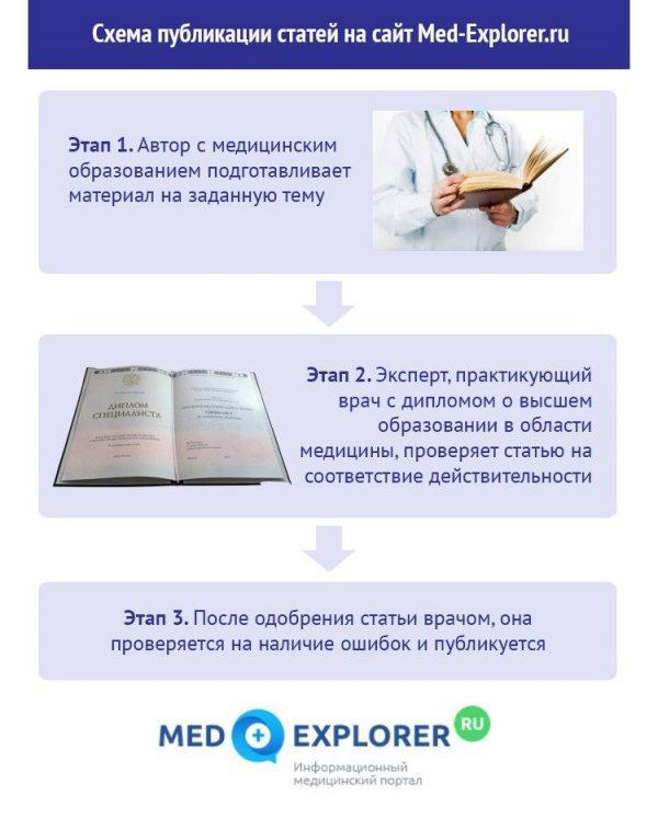 Процесс публикации материалов на сайт