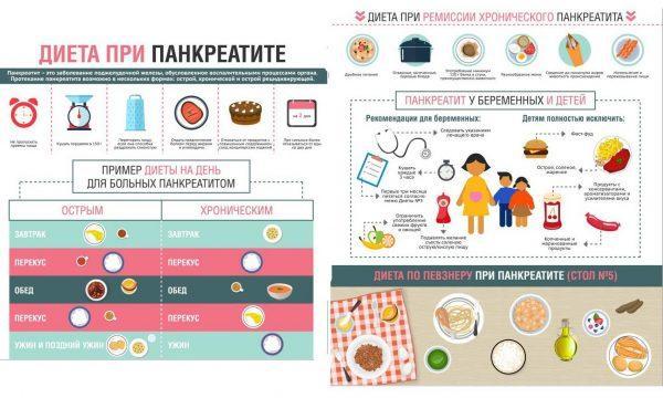Что показано употреблять в пищу при панкреатите